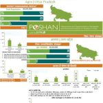 POSHAN District Nutrition Profiles: Uttar Pradesh (in English & Hindi)