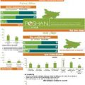 POSHAN District Nutrition Profiles: Bihar (in English & Hindi)