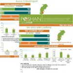 POSHAN District Nutrition Profiles: Chhattisgarh (in English & Hindi)