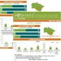 POSHAN District Nutrition Profiles: Uttarakhand (in English & Hindi)